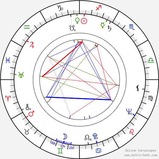 Walter Lassally birth chart, Walter Lassally astro natal horoscope, astrology