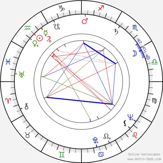 Albert Frere birth chart, Albert Frere astro natal horoscope, astrology