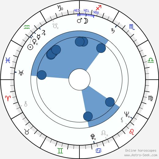 Allan Rich wikipedia, horoscope, astrology, instagram