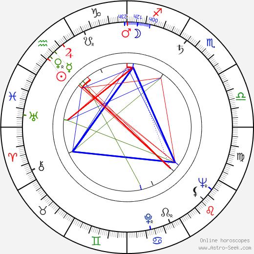 Allan Rich tema natale, oroscopo, Allan Rich oroscopi gratuiti, astrologia