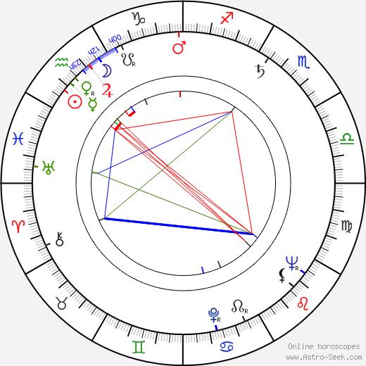 Antonín Stockinger birth chart, Antonín Stockinger astro natal horoscope, astrology