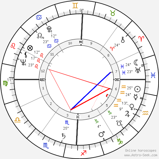 António Rosa Coutinho birth chart, biography, wikipedia 2019, 2020