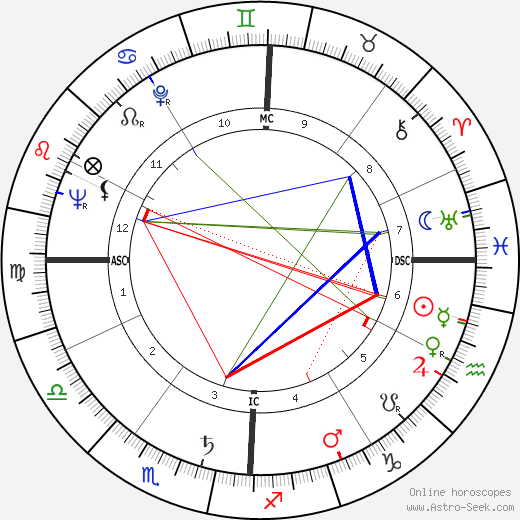 António Rosa Coutinho birth chart, António Rosa Coutinho astro natal horoscope, astrology