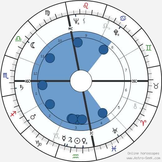 Art Arfons wikipedia, horoscope, astrology, instagram