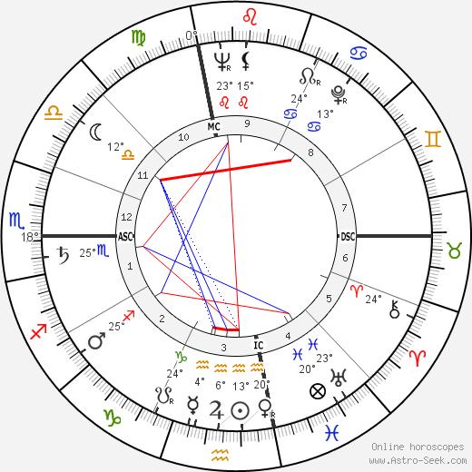 Art Arfons birth chart, biography, wikipedia 2020, 2021