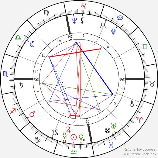 Art Arfons birth chart, Art Arfons astro natal horoscope, astrology