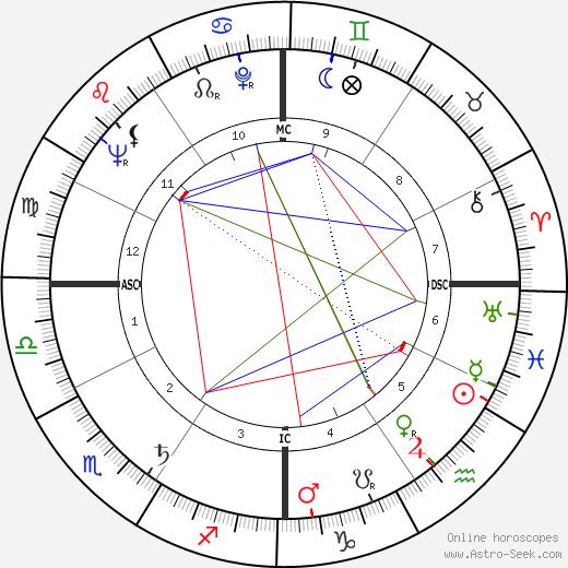 Bob Richards tema natale, oroscopo, Bob Richards oroscopi gratuiti, astrologia