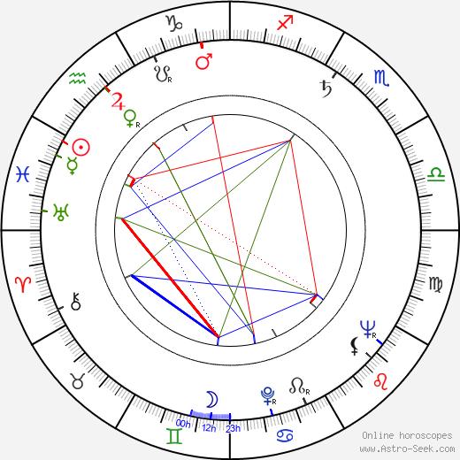 Bohumil Švarc Sr. birth chart, Bohumil Švarc Sr. astro natal horoscope, astrology