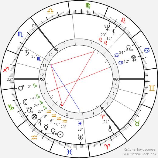 Danny Blanchflower birth chart, biography, wikipedia 2019, 2020