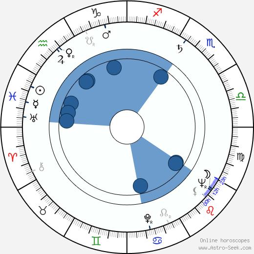 David Frankham wikipedia, horoscope, astrology, instagram