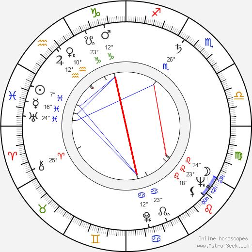David Frankham birth chart, biography, wikipedia 2020, 2021
