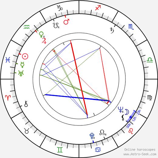 David Frankham birth chart, David Frankham astro natal horoscope, astrology