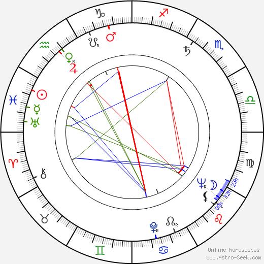 Doris Belack birth chart, Doris Belack astro natal horoscope, astrology