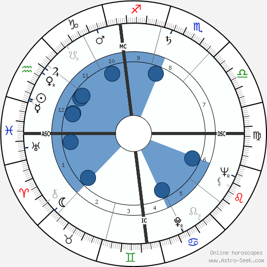 Egisto Pandolfini wikipedia, horoscope, astrology, instagram