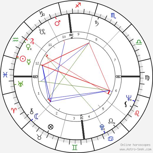 Эджисто Пандольфини Egisto Pandolfini день рождения гороскоп, Egisto Pandolfini Натальная карта онлайн