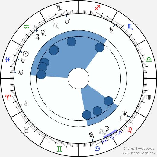 Erich Loest wikipedia, horoscope, astrology, instagram