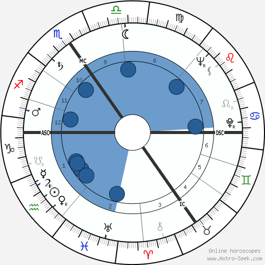 Hans Jochen Vogel wikipedia, horoscope, astrology, instagram