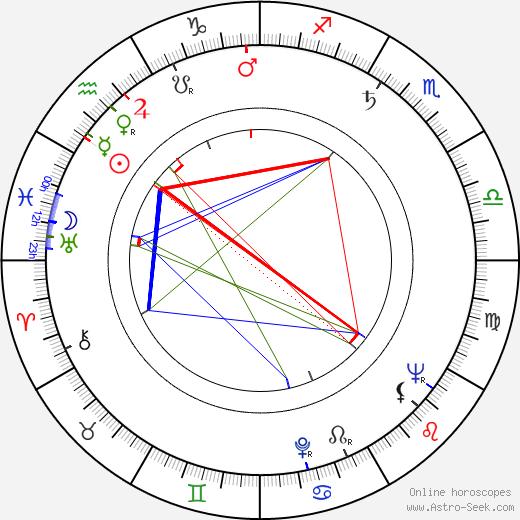 Irvin S. Yeaworth Jr. день рождения гороскоп, Irvin S. Yeaworth Jr. Натальная карта онлайн