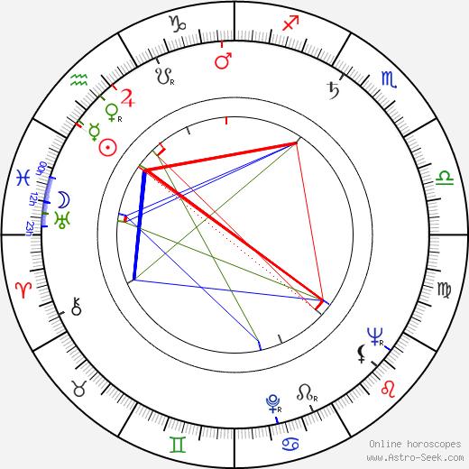 Jaakko Kuusisto tema natale, oroscopo, Jaakko Kuusisto oroscopi gratuiti, astrologia