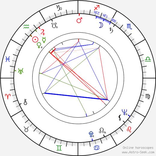 Jaroslav Pitner birth chart, Jaroslav Pitner astro natal horoscope, astrology