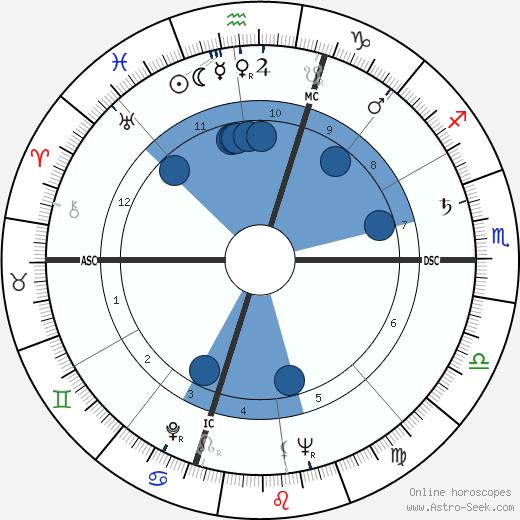 John Perkins Barrymore wikipedia, horoscope, astrology, instagram