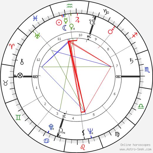 John Perkins Barrymore tema natale, oroscopo, John Perkins Barrymore oroscopi gratuiti, astrologia