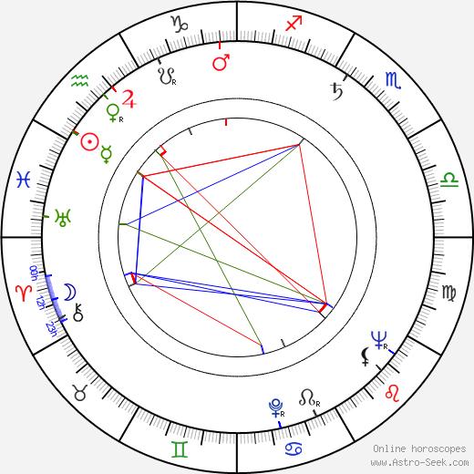 Kazimierz Brusikiewicz tema natale, oroscopo, Kazimierz Brusikiewicz oroscopi gratuiti, astrologia