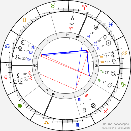 Kenneth Williams birth chart, biography, wikipedia 2018, 2019