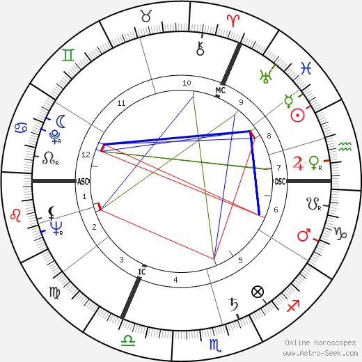 Kenneth Williams birth chart, Kenneth Williams astro natal horoscope, astrology