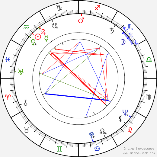 Lars Huldén birth chart, Lars Huldén astro natal horoscope, astrology
