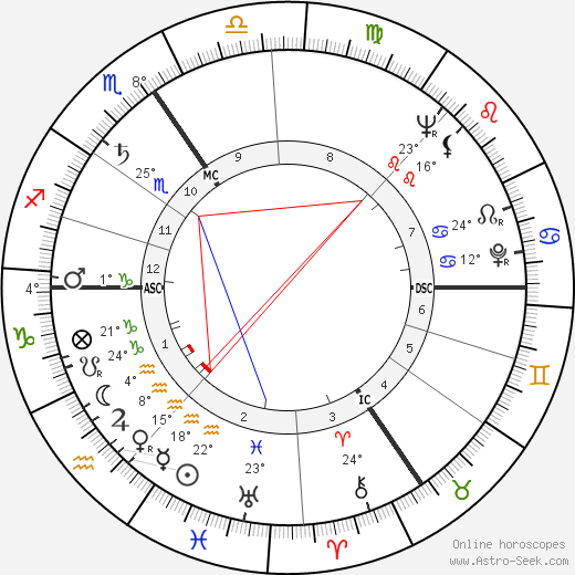 Leslie Nielsen birth chart, biography, wikipedia 2018, 2019