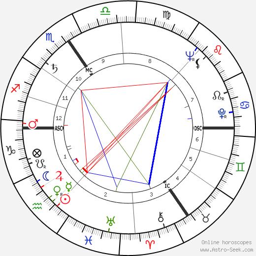 Лесли Нильсен Leslie Nielsen день рождения гороскоп, Leslie Nielsen Натальная карта онлайн