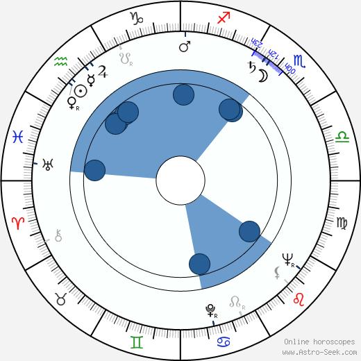 Mikko Sergejeff wikipedia, horoscope, astrology, instagram