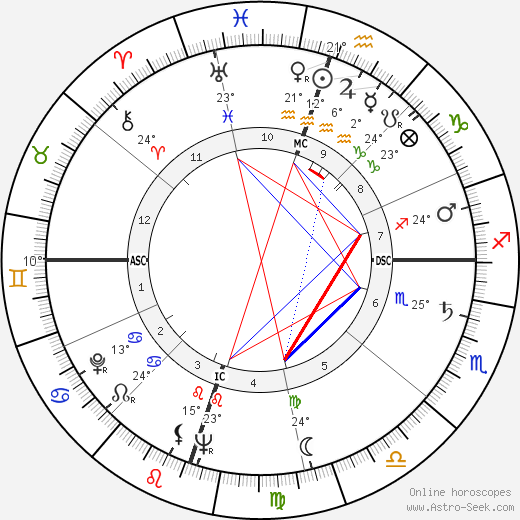 Nancy Gates birth chart, biography, wikipedia 2020, 2021