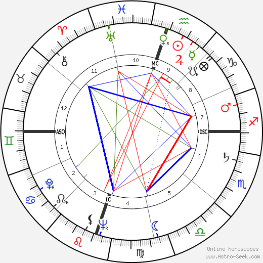 Nancy Gates birth chart, Nancy Gates astro natal horoscope, astrology