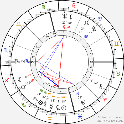 Neal Cassady birth chart, biography, wikipedia 2019, 2020