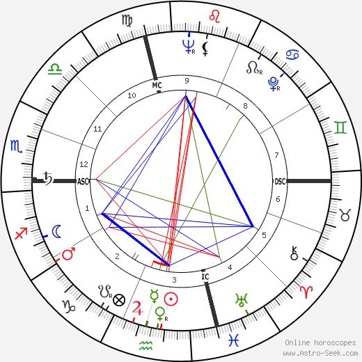 Neal Cassady astro natal birth chart, Neal Cassady horoscope, astrology