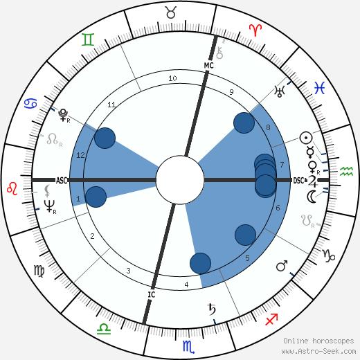Paul Bocuse wikipedia, horoscope, astrology, instagram