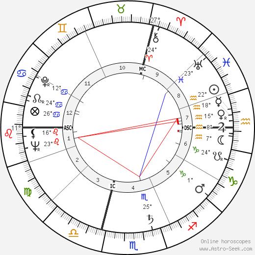 Paul Bocuse birth chart, biography, wikipedia 2018, 2019