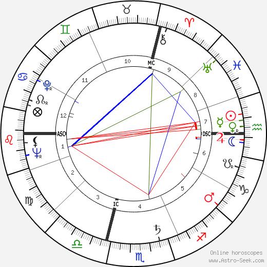 Paul Bocuse astro natal birth chart, Paul Bocuse horoscope, astrology