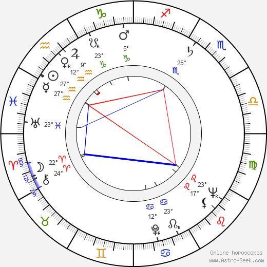 Paul Sorensen birth chart, biography, wikipedia 2019, 2020