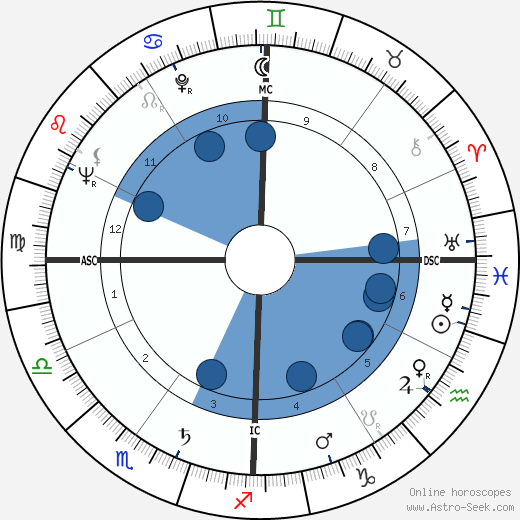 Richard Matheson wikipedia, horoscope, astrology, instagram