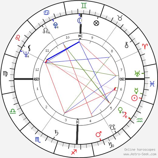 Richard Matheson tema natale, oroscopo, Richard Matheson oroscopi gratuiti, astrologia