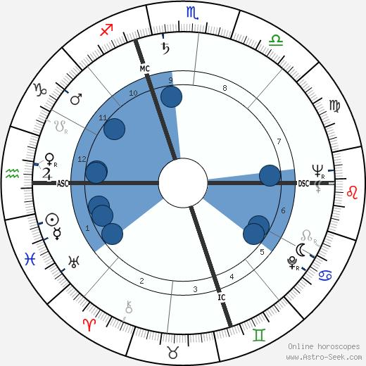 Shelley Berman wikipedia, horoscope, astrology, instagram