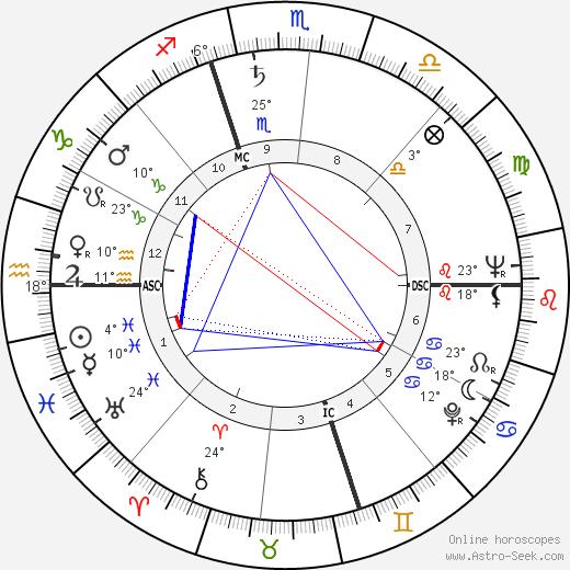 Shelley Berman birth chart, biography, wikipedia 2019, 2020
