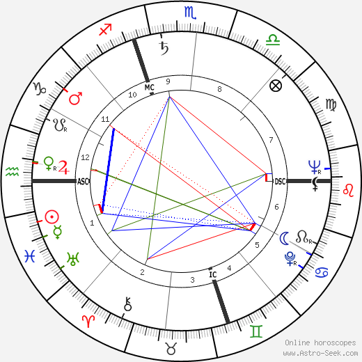 Shelley Berman birth chart, Shelley Berman astro natal horoscope, astrology