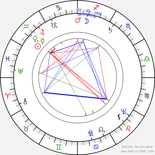 Соня Циман Sonja Ziemann день рождения гороскоп, Sonja Ziemann Натальная карта онлайн
