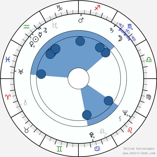 Stefan Gierasch wikipedia, horoscope, astrology, instagram