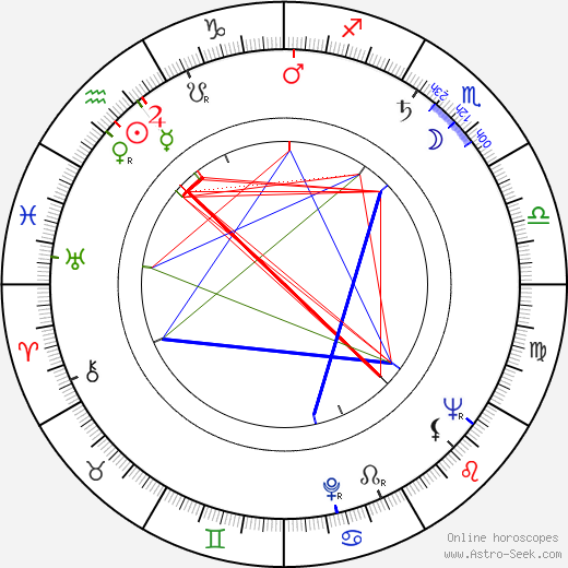 Stefan Gierasch birth chart, Stefan Gierasch astro natal horoscope, astrology