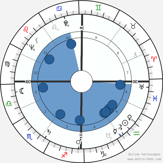 Valéry Giscard d'Estaing wikipedia, horoscope, astrology, instagram